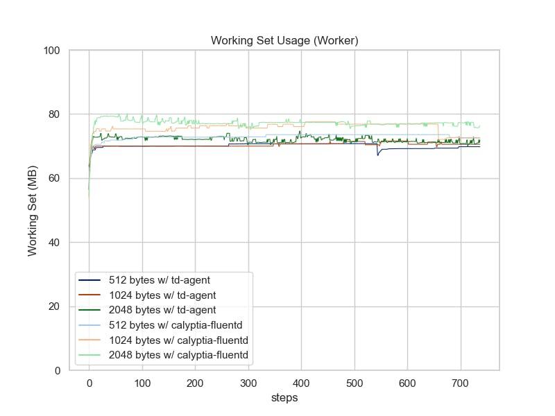 In_Windows_EventLog2_LinePlot-Working_Set_usage_on_worker.png