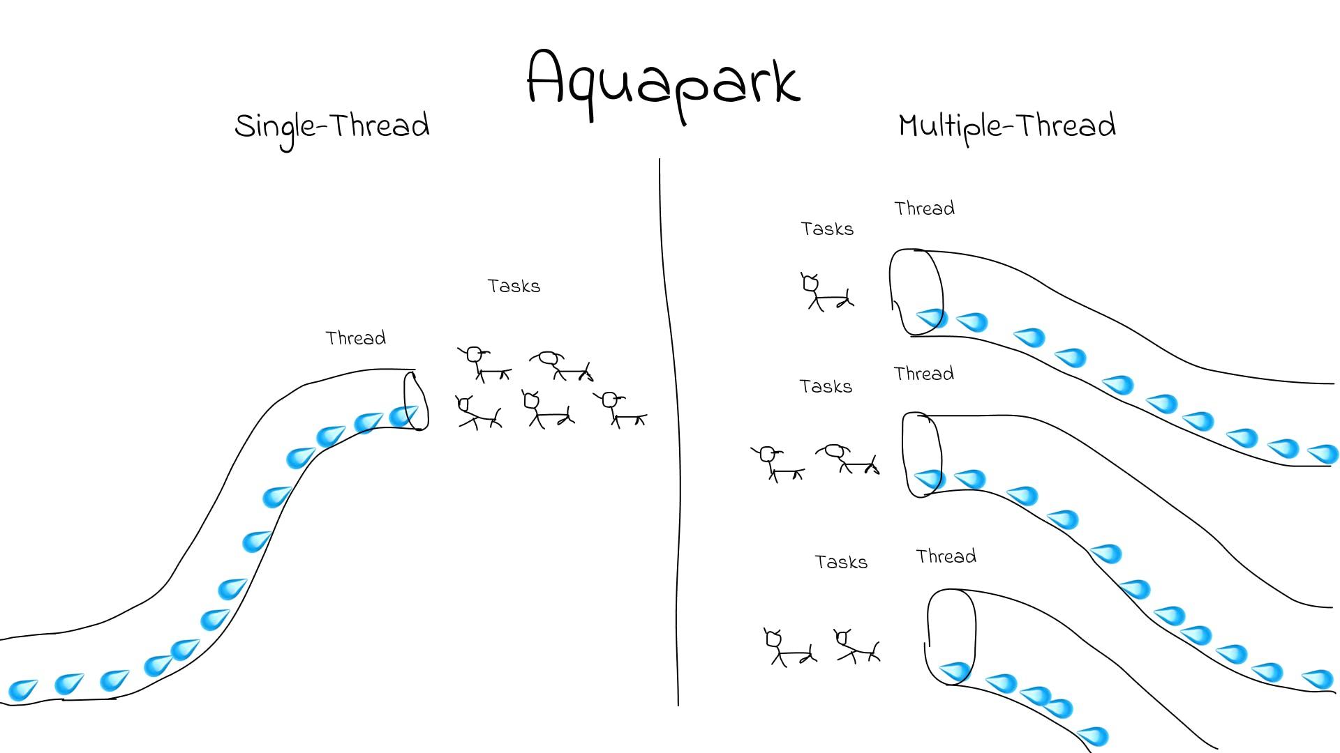 sing thread vs multiple thread.png