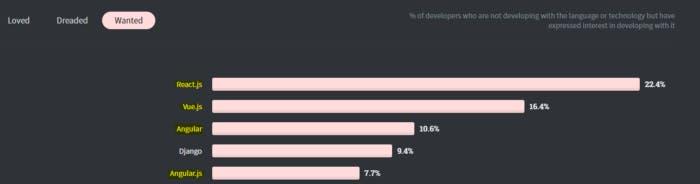 Most Wanted Web Frameworks — StackOverflow Developer Survey 2020