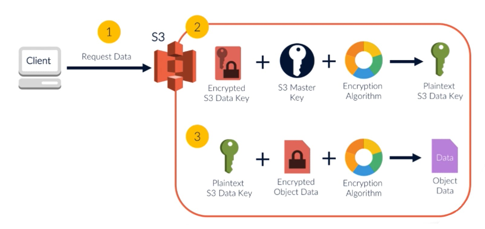 SSE S3 Decryption.png