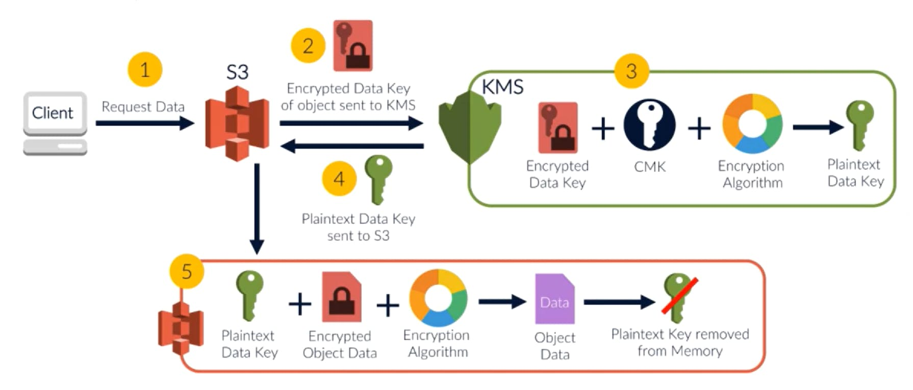 SSE KMS Decryption.png