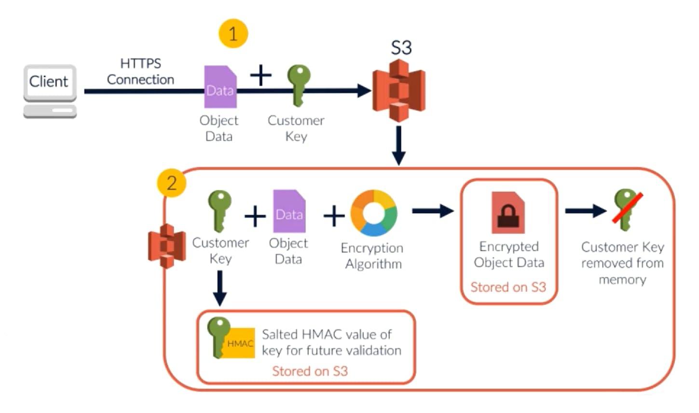 SSE C Encryption.png