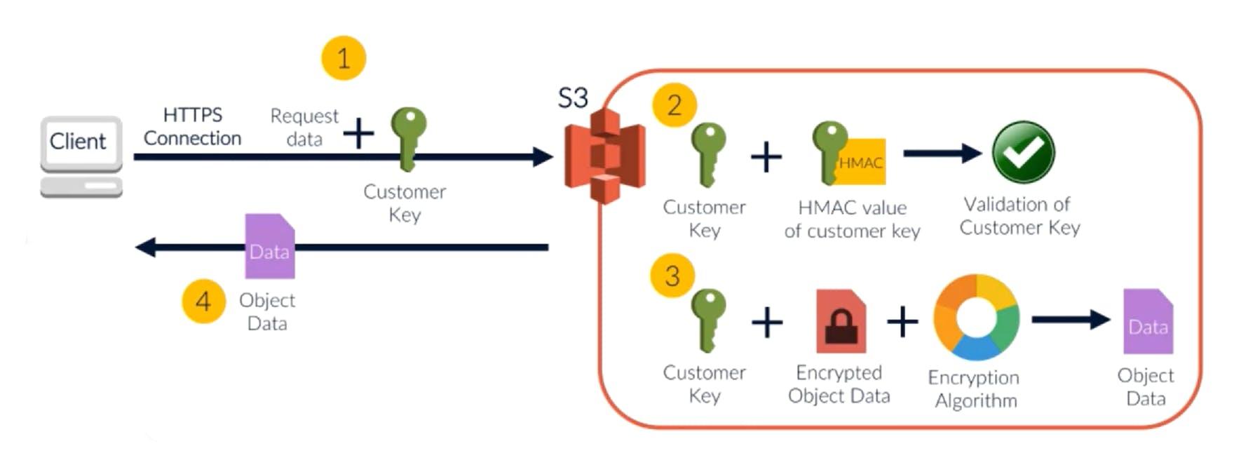 SSE C Decryption.png