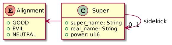 Add an Alignment attribute to a Super