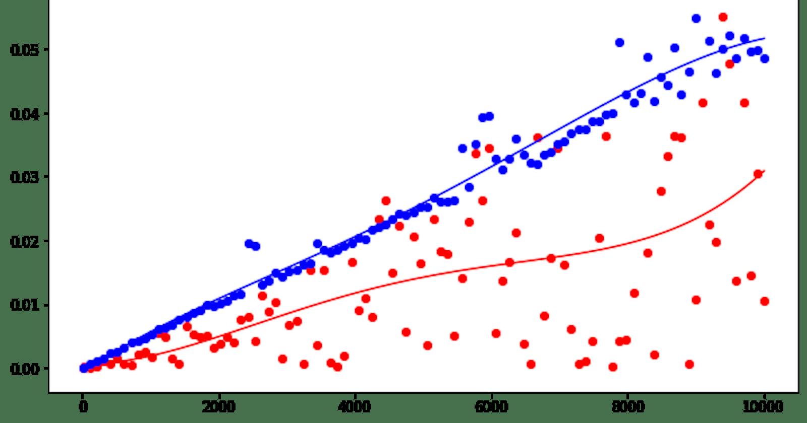 Visualizing Algorithm Runtimes in Python