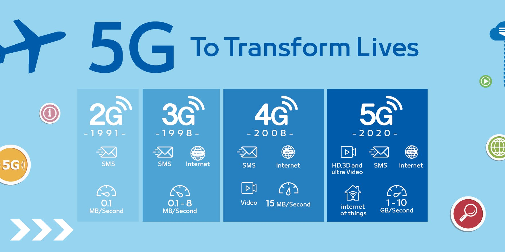5G-To-Transforms-Lives-1760x880.png