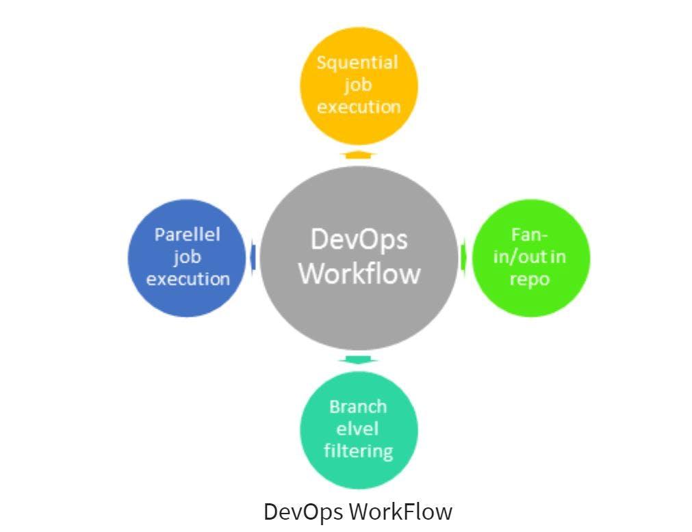 DevWorkflow.JPG