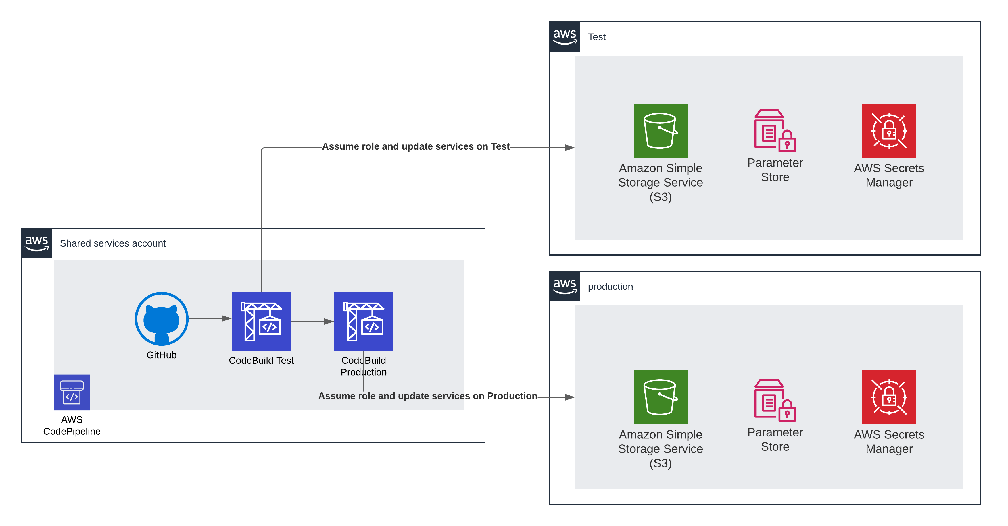 AWS assume role cross-account diagram example with AWS Codebuild and AWS Codepipeline