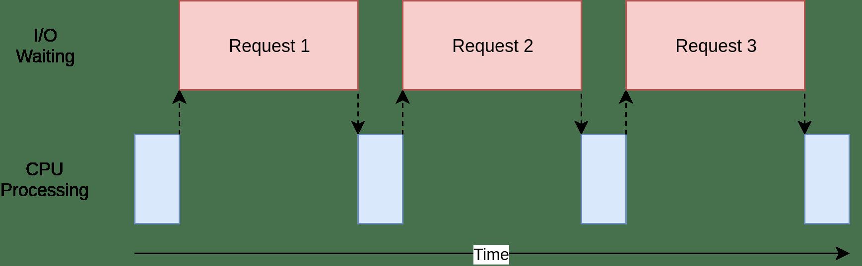 concurrency.webp