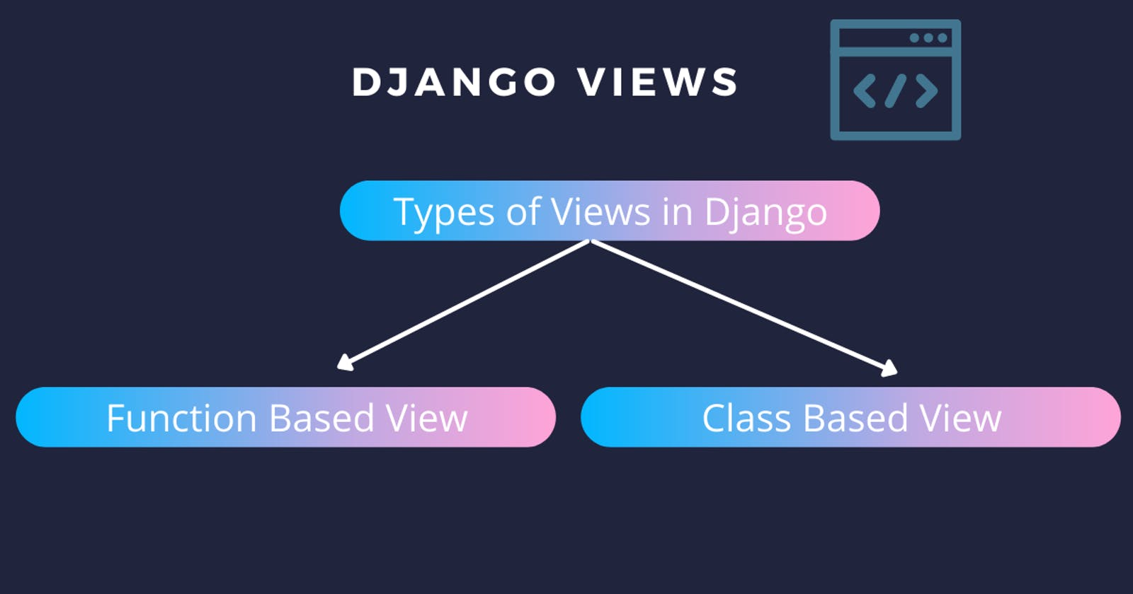 What are Views in Django?