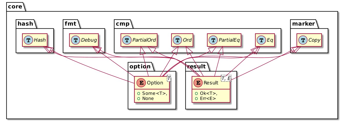 Option and Result enums