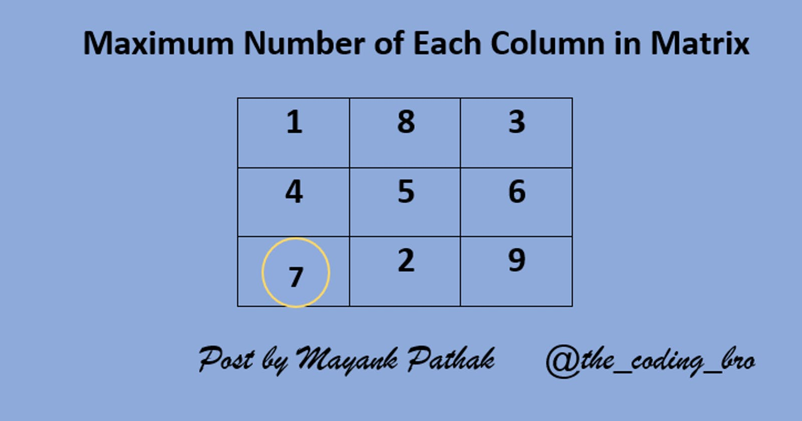 Discover Max element of each column in matrix