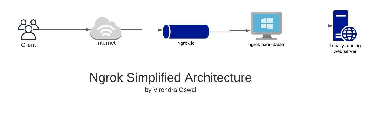 ngrok-architectuure.jpeg