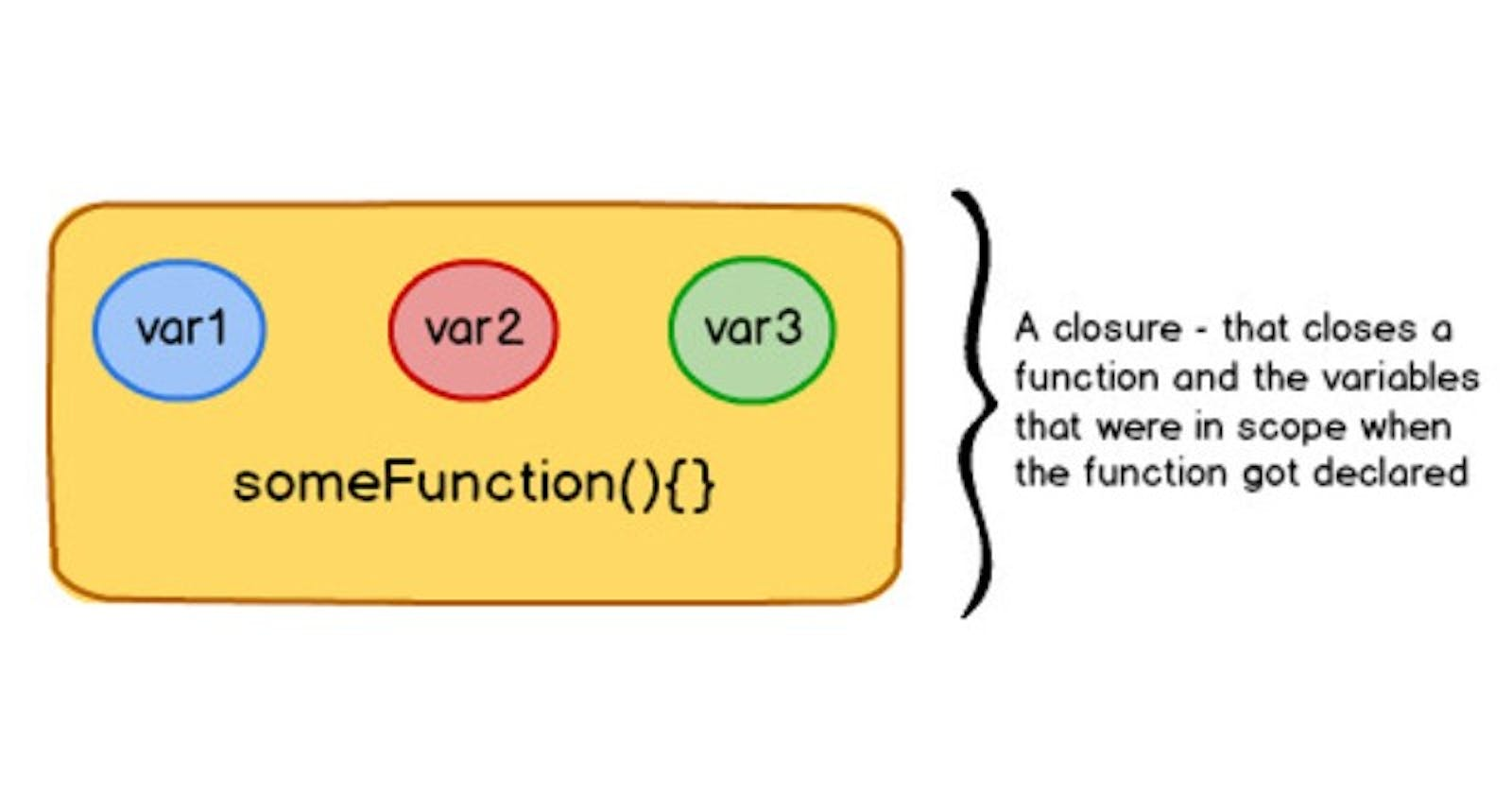 Everything about Closures in JavaScript