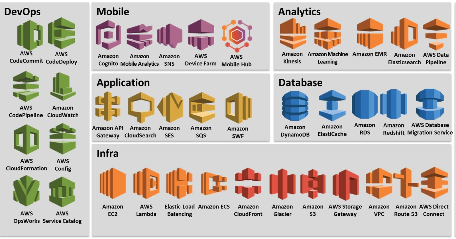 AWS Services: How many are there really?
