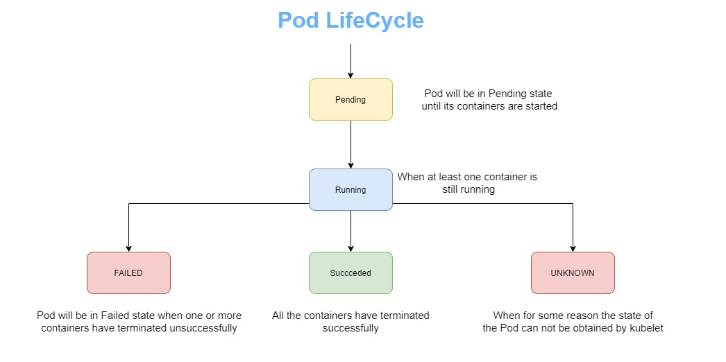 pod_lifecycle.png