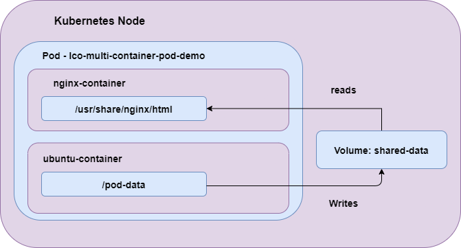pod-multicontainer-demo.png