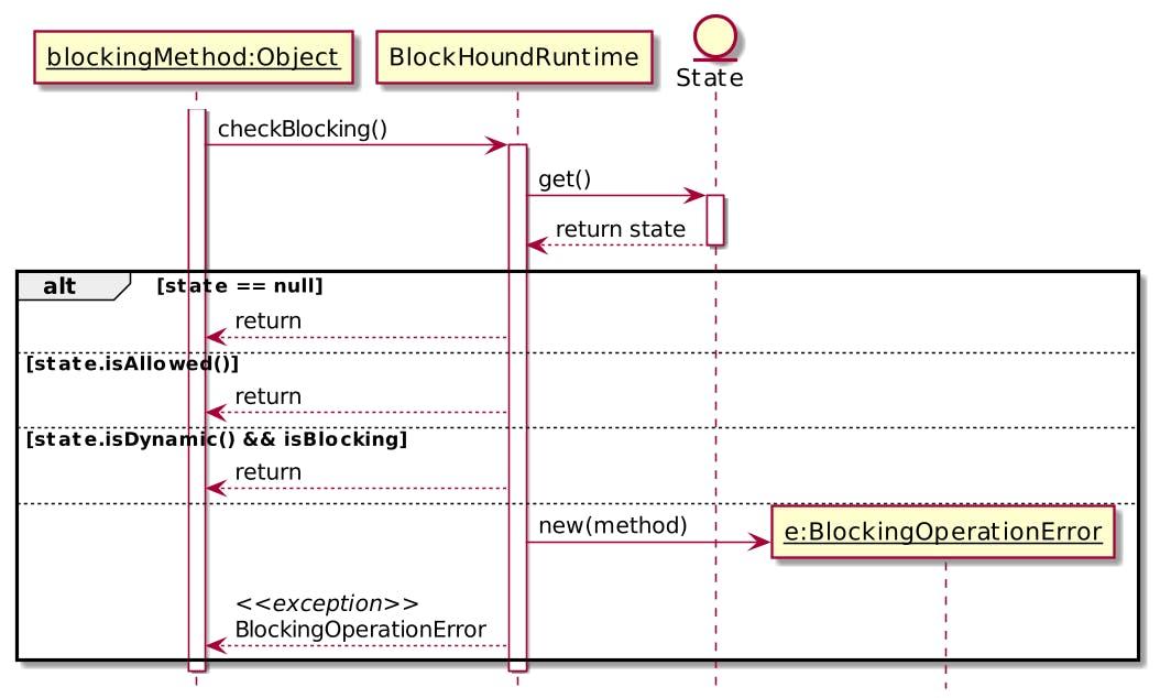 BlockHound blocking method's code flow