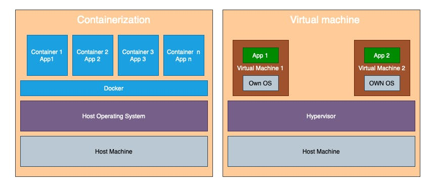 Container vs Virtual Machine.png