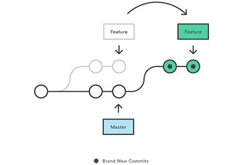 Ảnh 2 - Xử lý xung đột trong Git với rebasing và merging