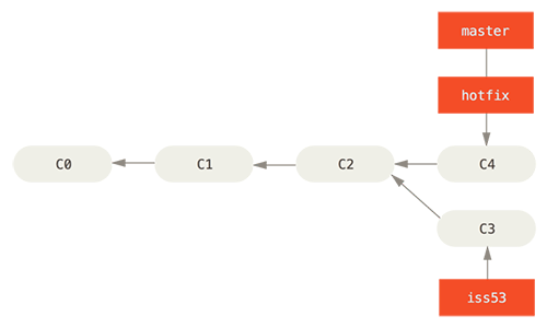 Ảnh 4 - Làm việc nhóm qua Git