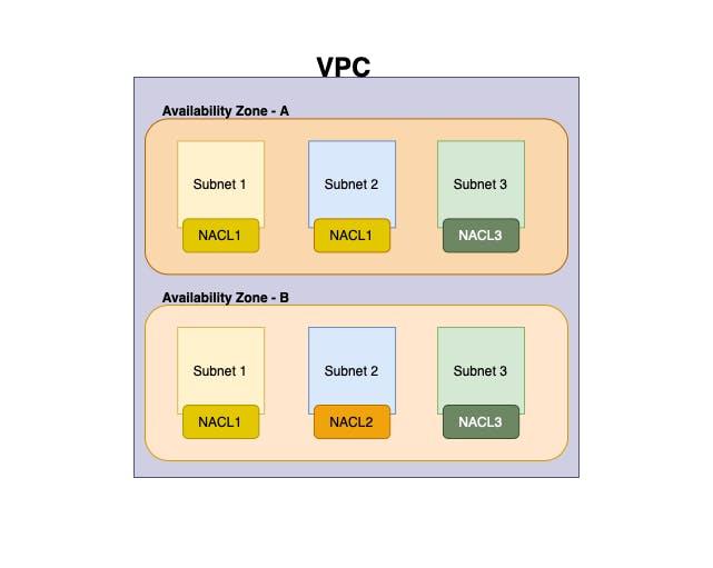 NACL - VPC Basic Layout