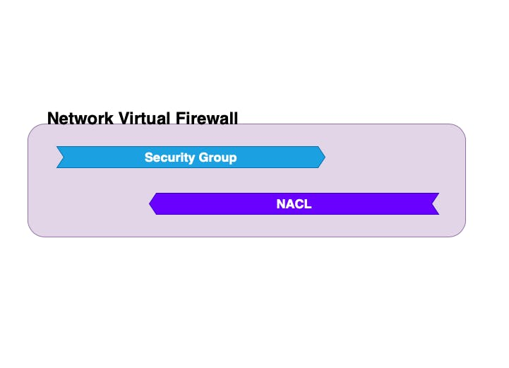 Virtual Network Firewall.png