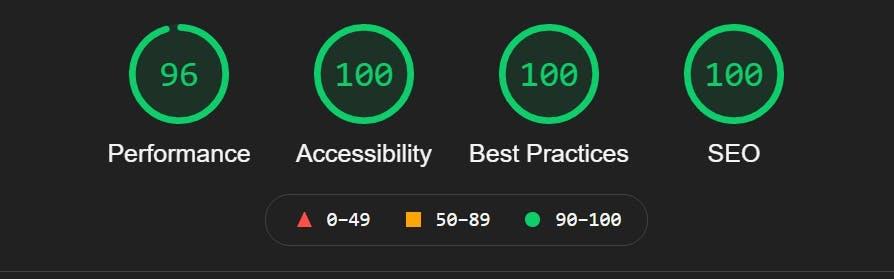 LightHouse rating of https://kishans.in