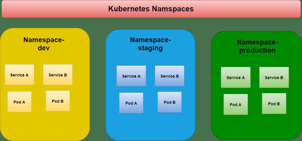 Kube-namespaces.png