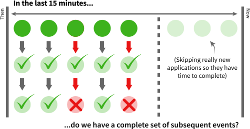 In the 15-minute checking window, we check the first 10 minutes for submitted applications, for each, we check that the subsequent events have happened within the time window