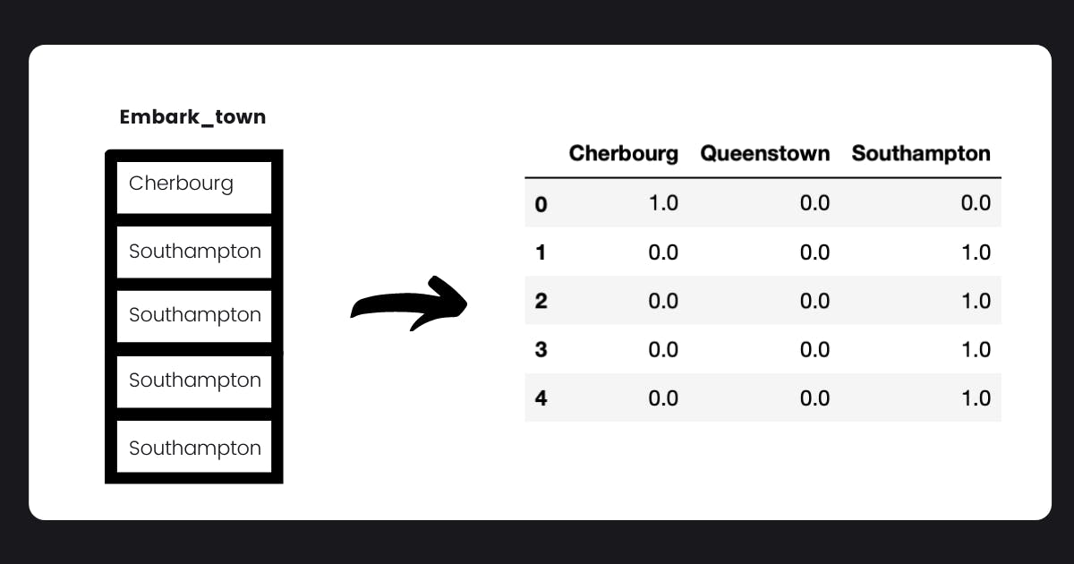 onehot matrix.png