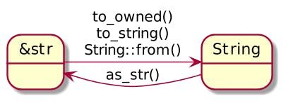 &str and String back and forth conversion functions