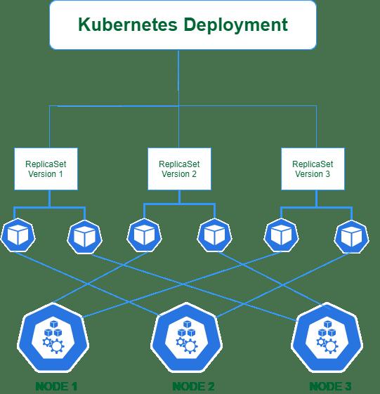kubernetes_deployments.png