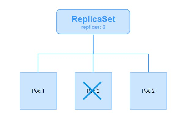 replicaset-controllers-arch.png