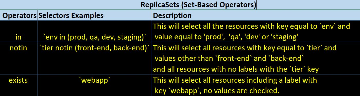replicaset-setbased.png
