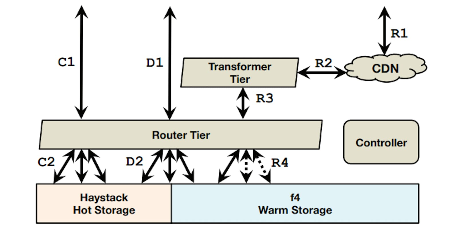 Facebook Storage Infrastructure: How Facebook Cuts Costs by Managing BLOB Storage Life Cycle
