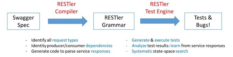 RESTler-arch.png