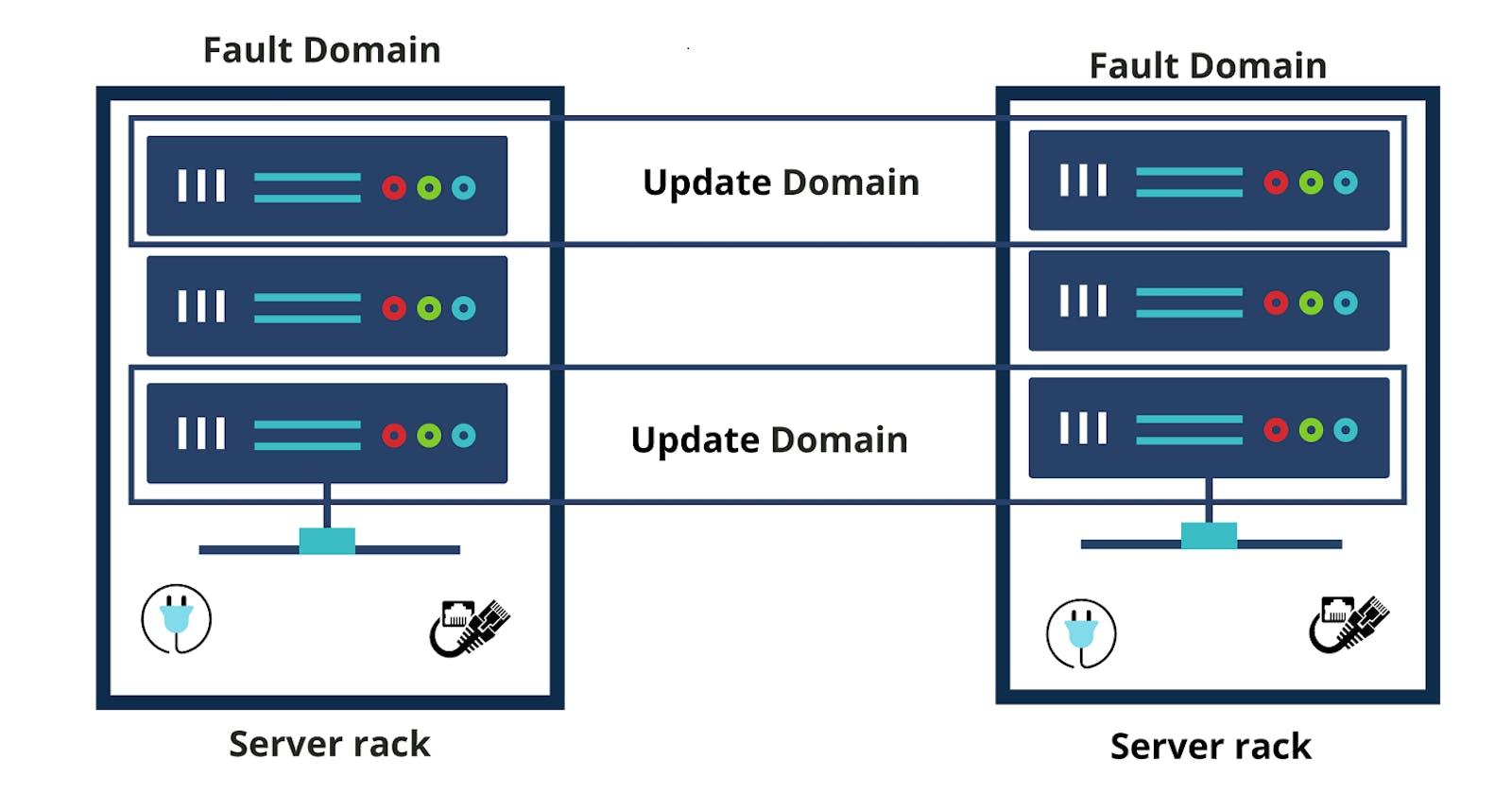Azure Availability Set