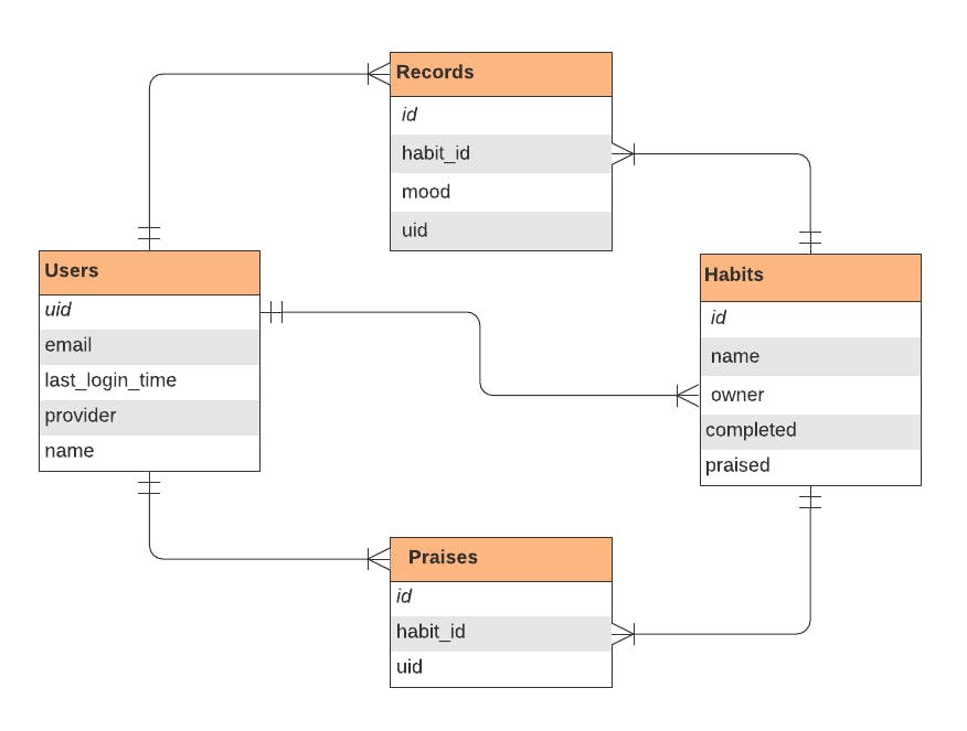 MoodPraiser entity-relationship diagram (ERD)