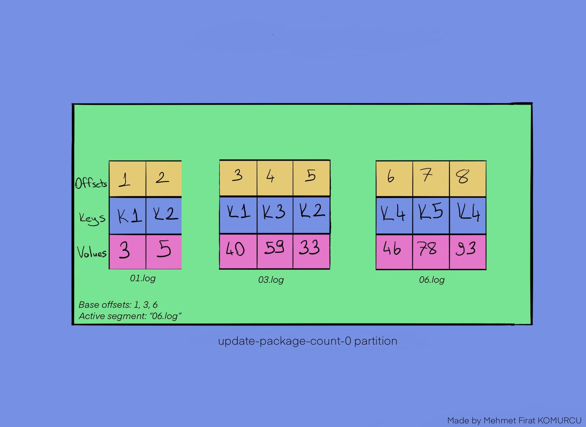 Log_Compaction_Part_2.png