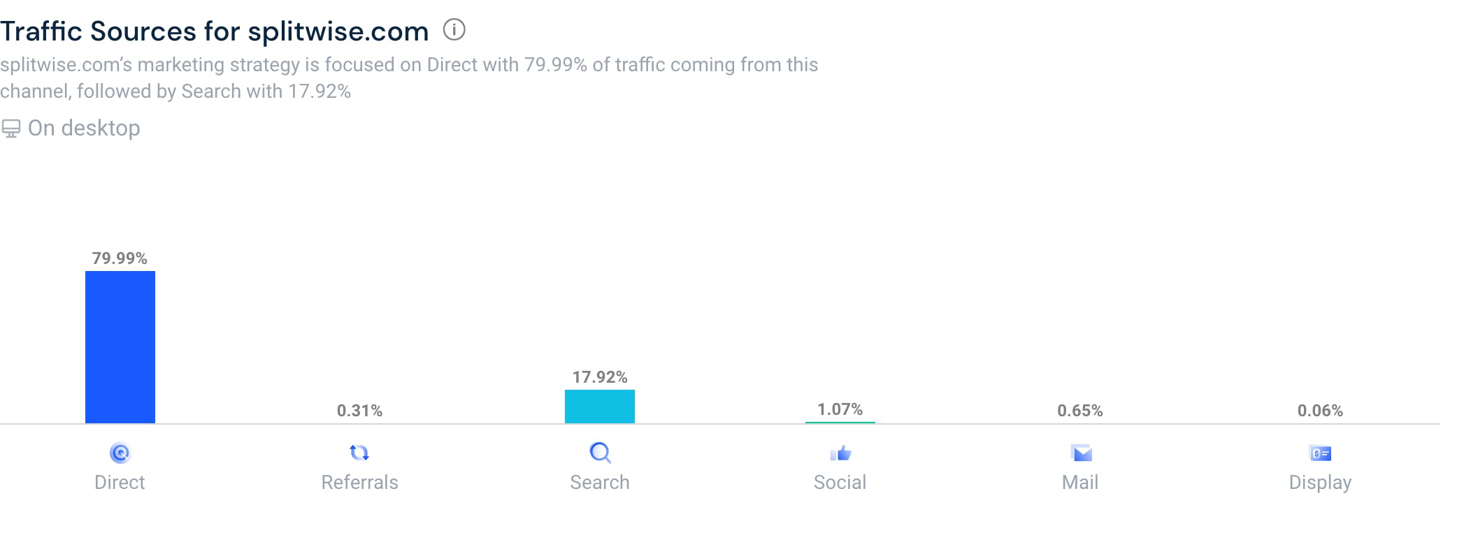 79% traffic from direct means at 4,24.png