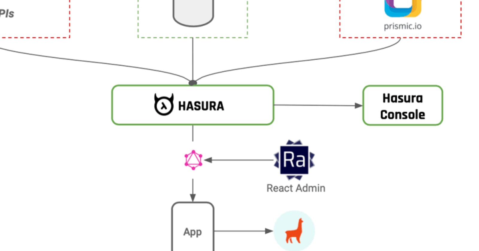 Getting started with Hasura