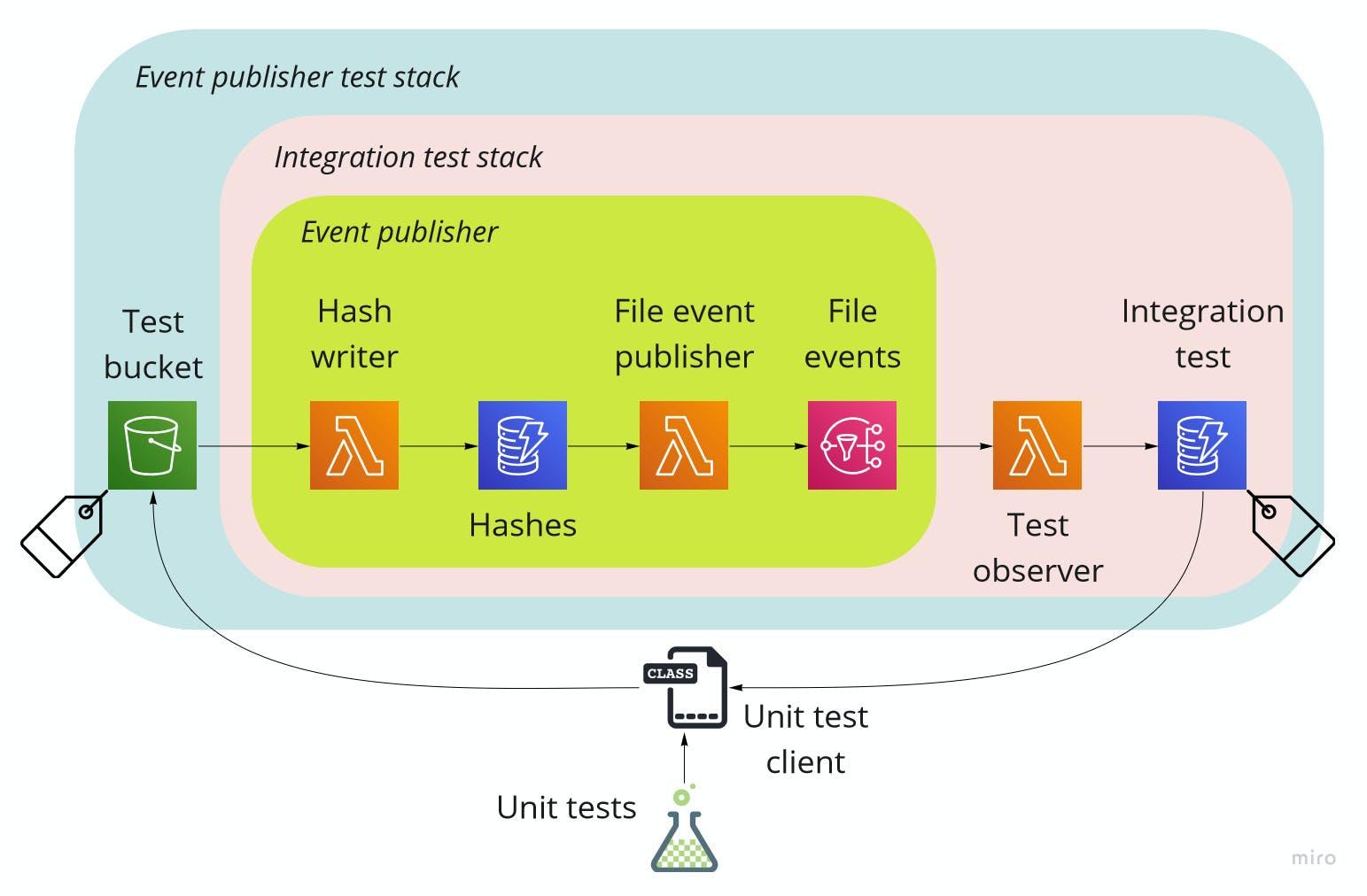 integration-test-stack.jpg