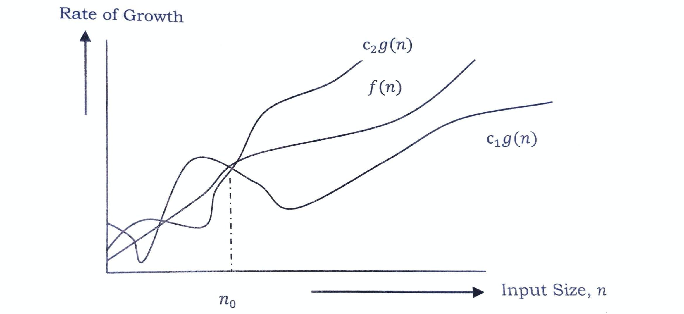 asymptotic_notations-3.jpg