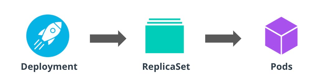 Deployments and ReplicaSets.png
