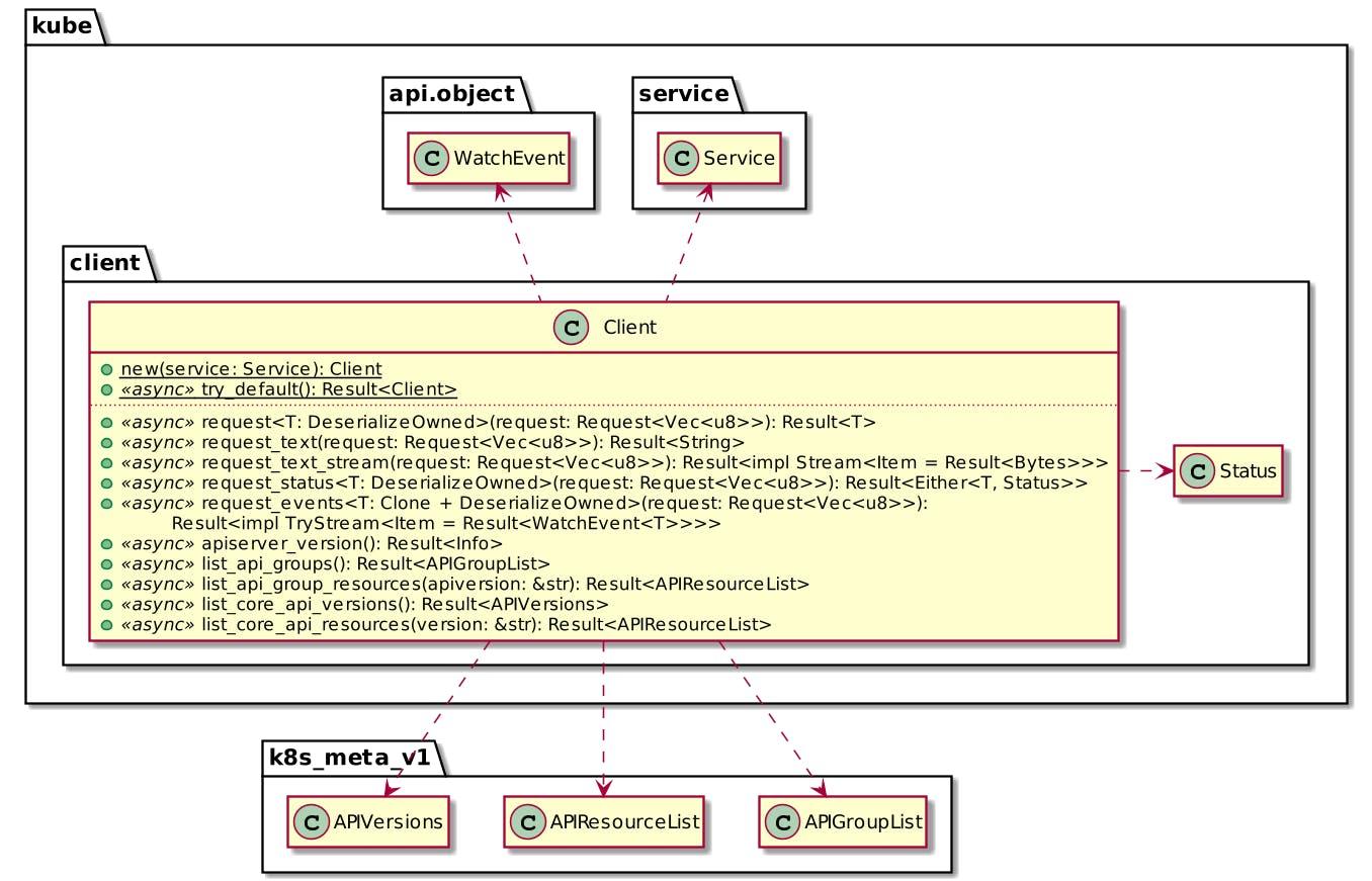 Kube's Client API