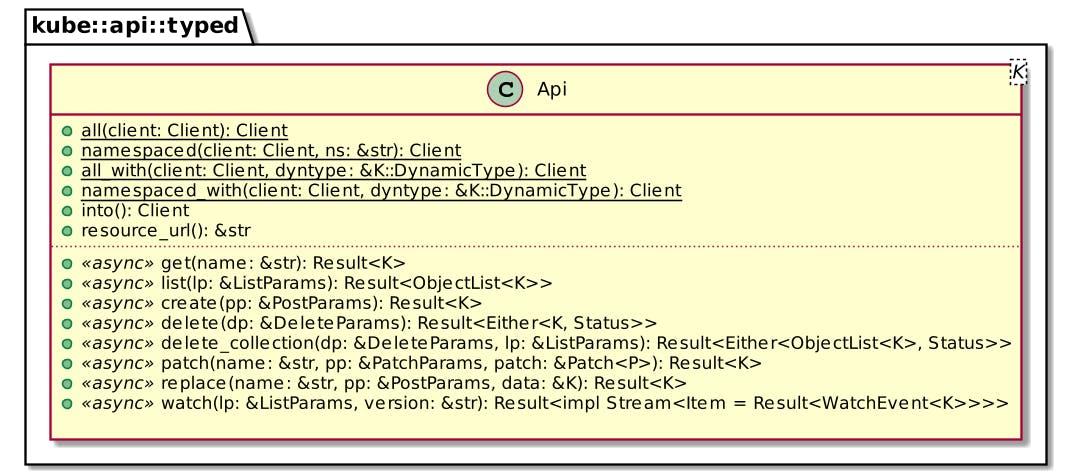 Kube's Api API