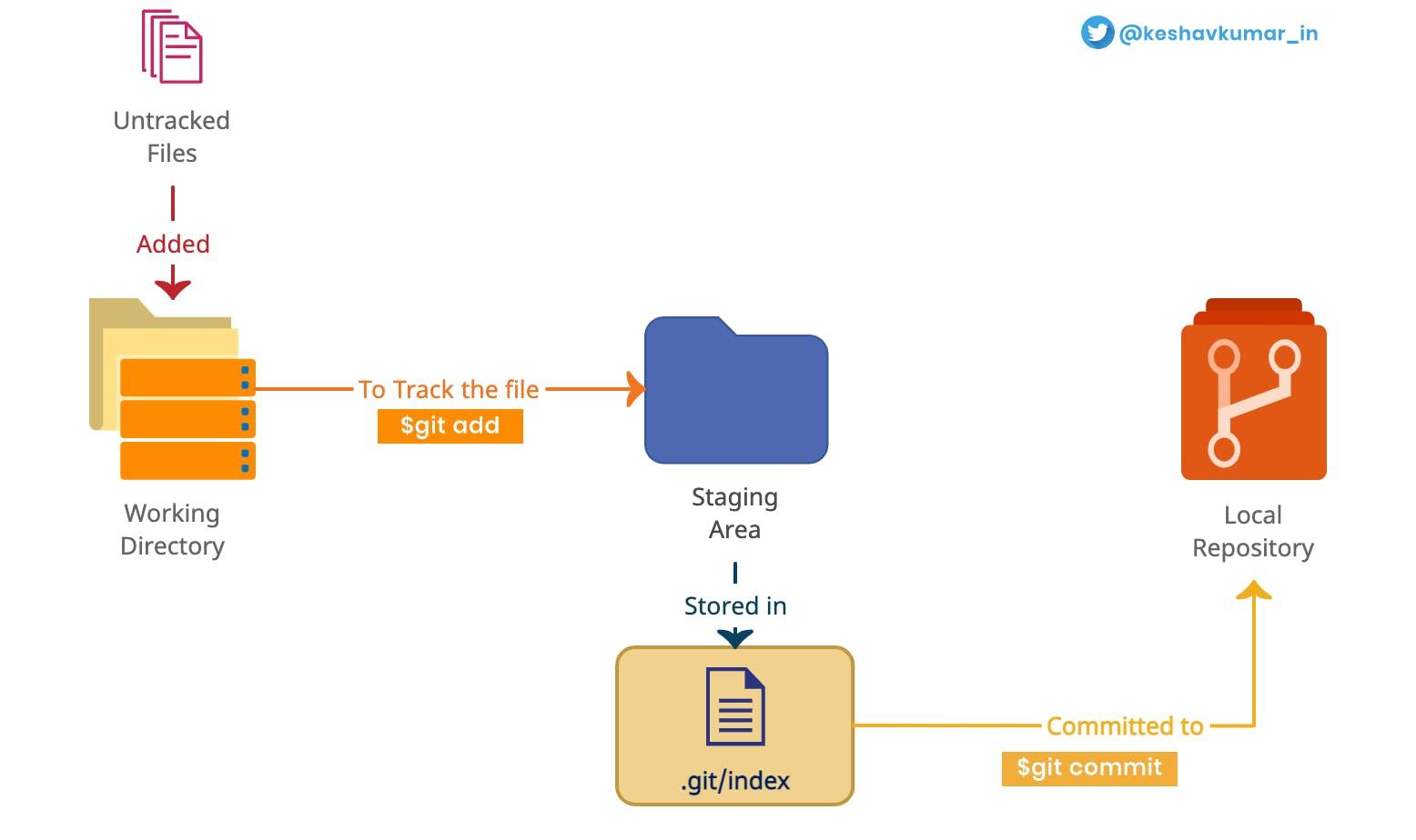 Git Workflow.png