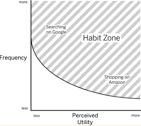 the-habit-zone.png