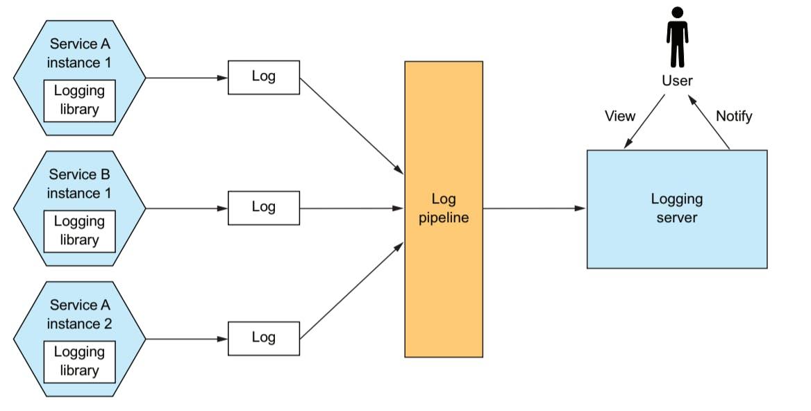 log-aggregation-pipeline.png